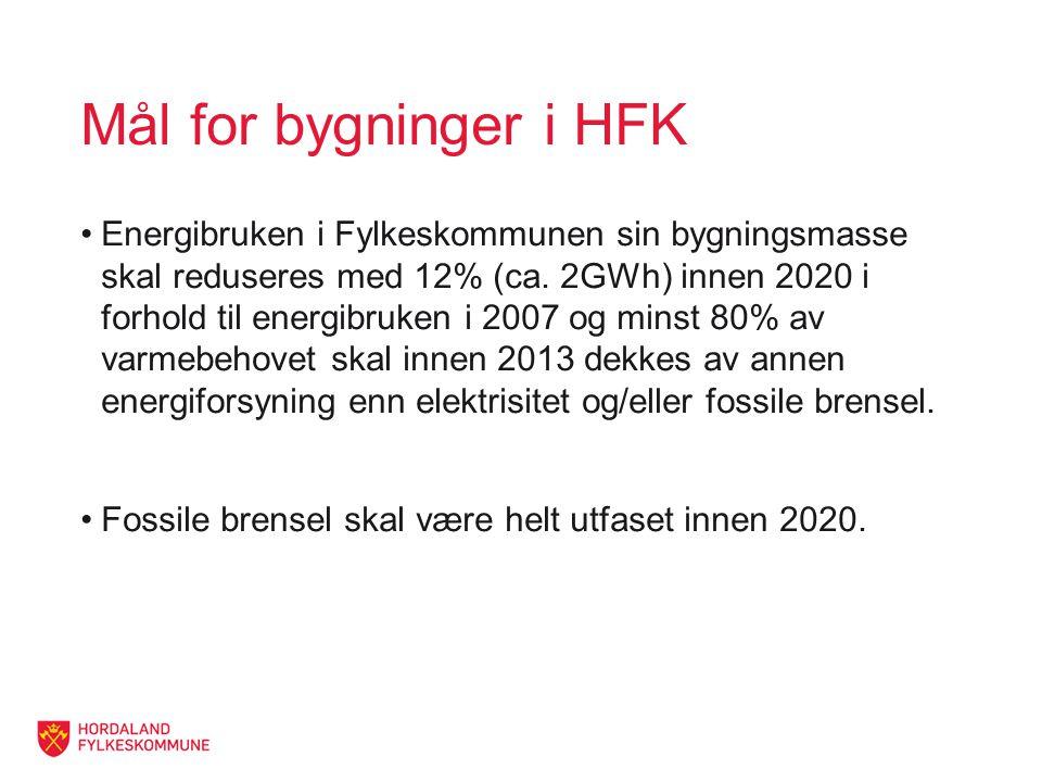 Mål for bygninger i HFK Energibruken i Fylkeskommunen sin bygningsmasse skal reduseres med 12% (ca.