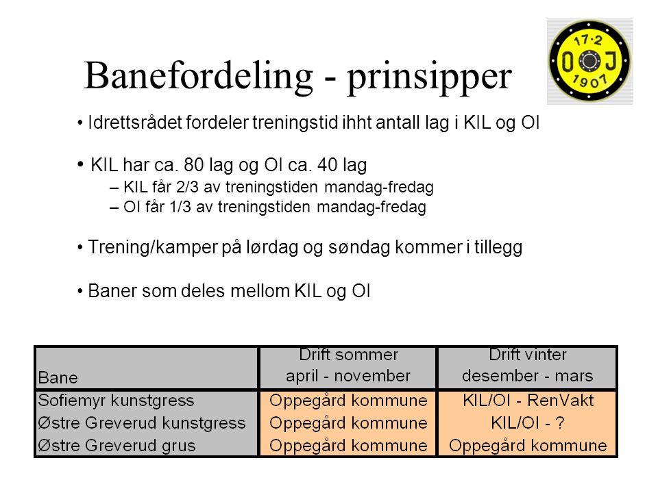 Banefordeling - prinsipper Idrettsrådet fordeler treningstid ihht antall lag i KIL og OI KIL har ca. 80 lag og OI ca. 40 lag – KIL får 2/3 av trenings