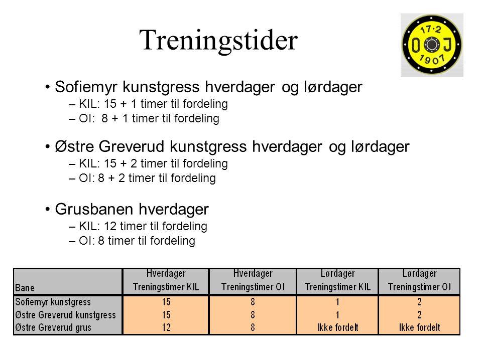 Treningstider Sofiemyr kunstgress hverdager og lørdager – KIL: 15 + 1 timer til fordeling – OI: 8 + 1 timer til fordeling Østre Greverud kunstgress hv