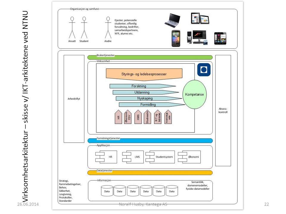 Virksomhetsarkitektur – skisse v/ IKT-arkitektene ved NTNU Noralf Husby, Kantega AS2226.06.2014