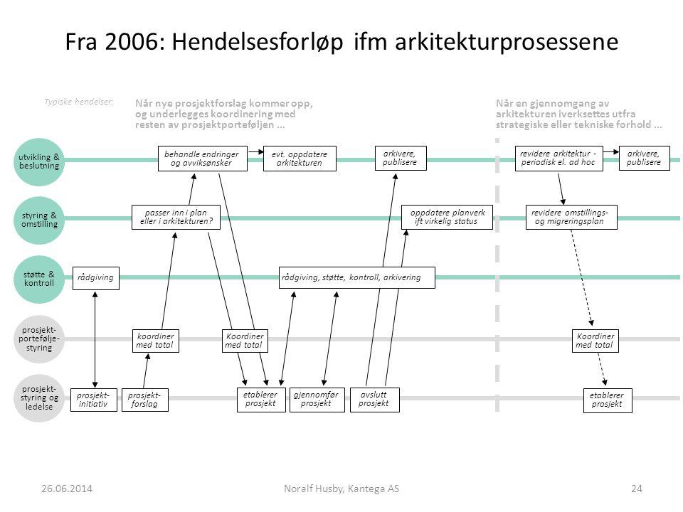 Fra 2006: Hendelsesforløp ifm arkitekturprosessene utvikling & beslutning styring & omstilling støtte & kontroll prosjekt- forslag passer inn i plan eller i arkitekturen.
