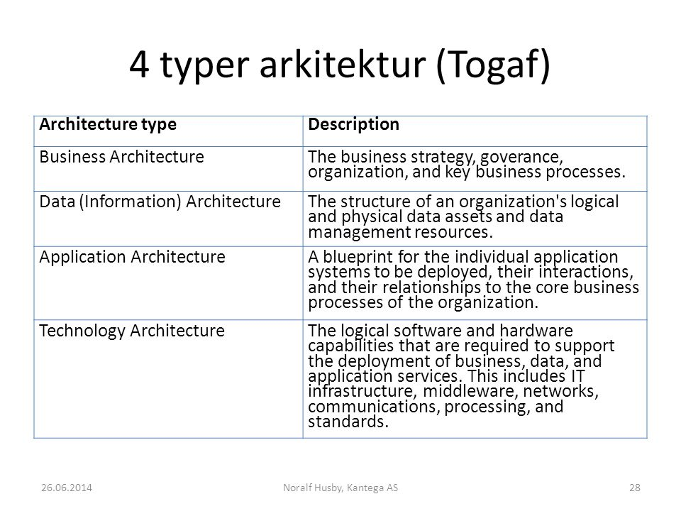 4 typer arkitektur (Togaf) 26.06.2014Noralf Husby, Kantega AS28 Architecture typeDescription Business Architecture The business strategy, goverance, o