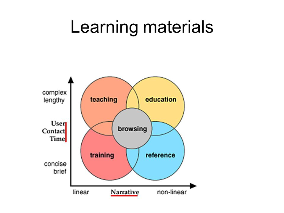 Lineær strukturIkke-lineært, hyperlenket Enkel strukturering Trening Kompleks strukturering Matrise Hierarki WWW struktur Sekvens Struktureringsprinsipper
