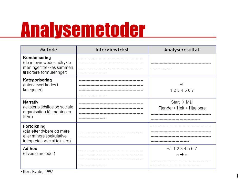 1 Analysemetoder MetodeInterviewtekstAnalyseresultat Kondensering (de interviewedes udtrykte meninger trækkes sammen til kortere formuleringer) ------