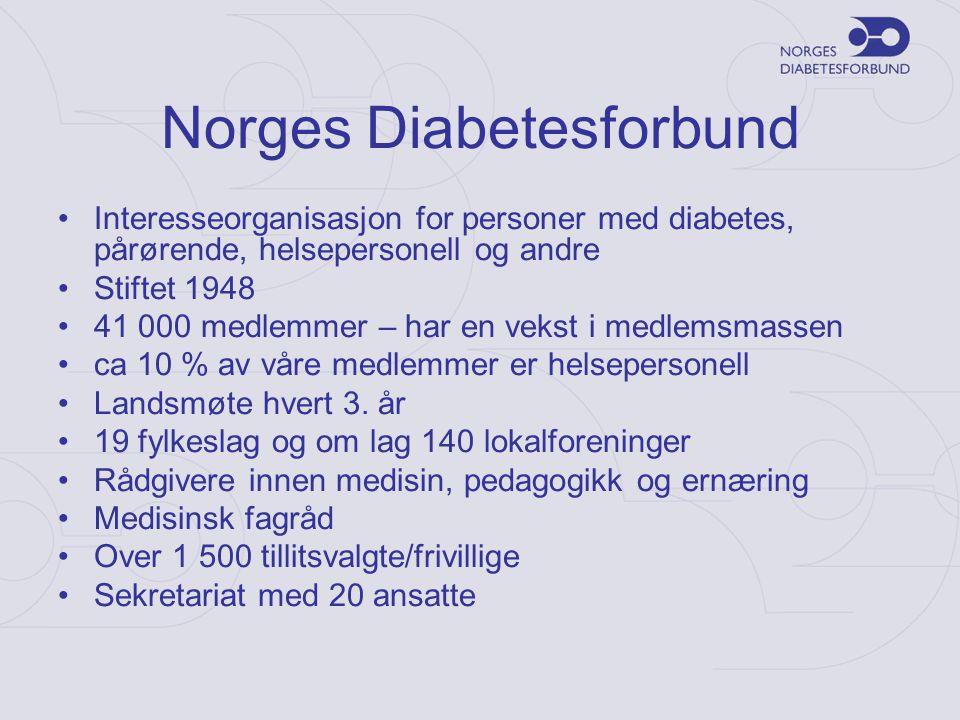 Norges Diabetesforbund Interesseorganisasjon for personer med diabetes, pårørende, helsepersonell og andre Stiftet 1948 41 000 medlemmer – har en veks
