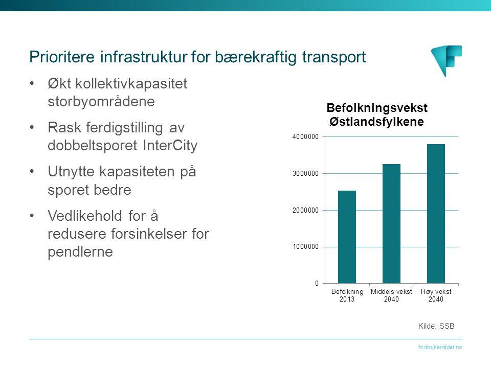 forbrukerrådet.no Prioritere infrastruktur for bærekraftig transport Økt kollektivkapasitet storbyområdene Rask ferdigstilling av dobbeltsporet InterCity Utnytte kapasiteten på sporet bedre Vedlikehold for å redusere forsinkelser for pendlerne Kilde: SSB