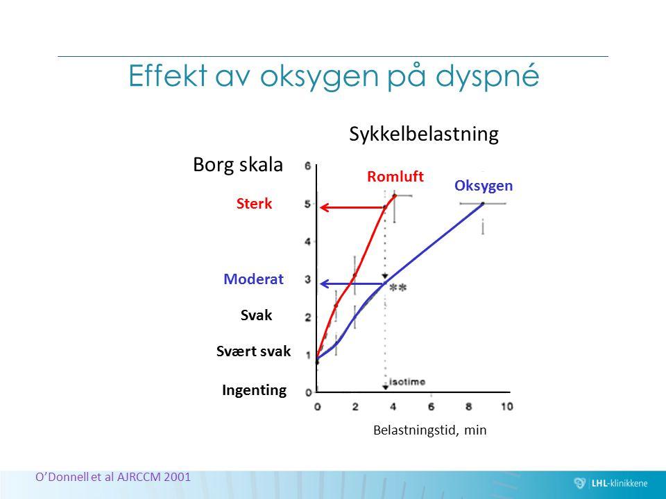 O'Donnell et al AJRCCM 2001 Effekt av oksygen på dyspné Romluft Oksygen Sterk Moderat Svak Svært svak Ingenting Borg skala Sykkelbelastning Belastning