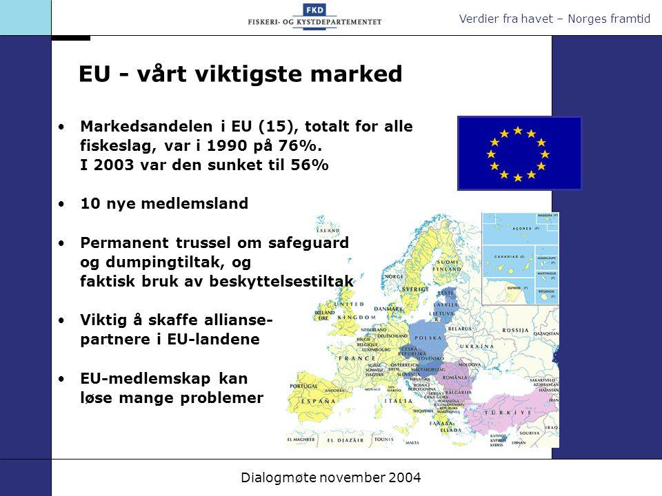 Verdier fra havet – Norges framtid Dialogmøte november 2004 EU - vårt viktigste marked Markedsandelen i EU (15), totalt for alle fiskeslag, var i 1990