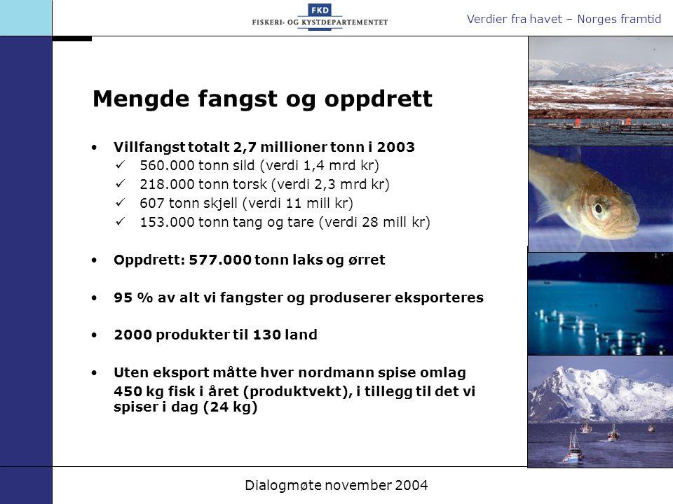 Verdier fra havet – Norges framtid Dialogmøte november 2004 Mengde fangst og oppdrett Villfangst totalt 2,7 millioner tonn i 2003 560.000 tonn sild (v