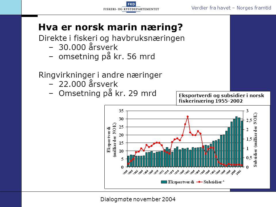 Verdier fra havet – Norges framtid Dialogmøte november 2004 Hva er norsk marin næring? Direkte i fiskeri og havbruksnæringen –30.000 årsverk –omsetnin
