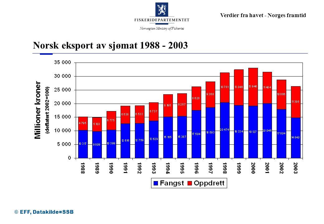 Norwegian Ministry of Fisheries Verdier fra havet - Norges framtid Norsk eksport av sjømat 1988 - 2003 © EFF, Datakilde=SSB