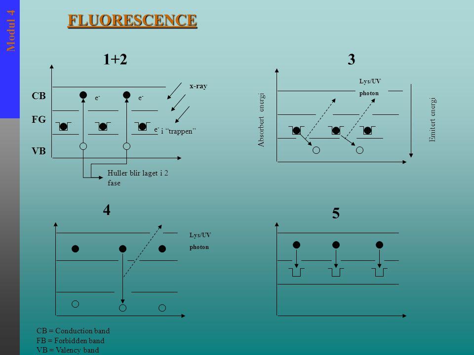 Modul 4 VB FG CB e-e- e-e- x-ray e-e- i trappen Lys/UV photon Lys/UV photon Emitert energi Absorbert energi FLUORESCENCE 1+23 4 5 CB = Conduction band FB = Forbidden band VB = Valency band Huller blir laget i 2 fase