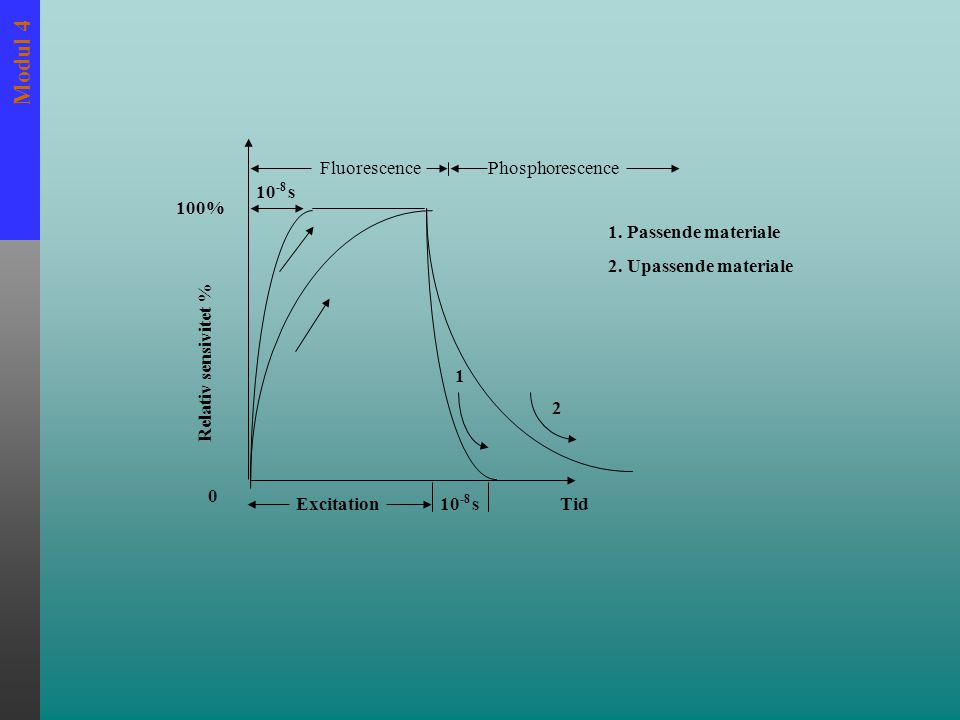 Modul 4 FluorescencePhosphorescence Tid 1 2 10 -8 s 100% Relativ sensivitet % 0 Excitation10 -8 s 1. Passende materiale 2. Upassende materiale