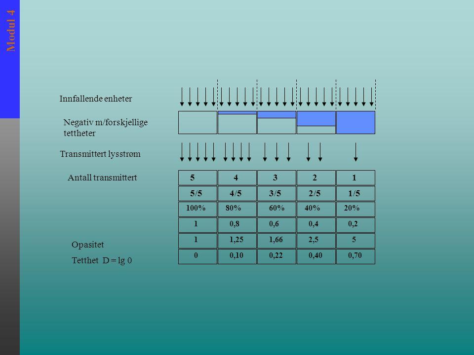 Modul 4 54321 5/54/53/52/51/5 100%80%60%40%20% 10,80,60,40,2 11,251,662,55 0,1000,400,220,70 Innfallende enheter Negativ m/forskjellige tettheter Transmittert lysstrøm Antall transmittert Opasitet Tetthet D = lg 0