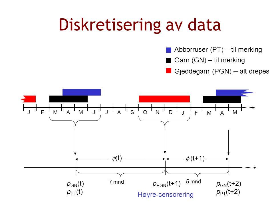 Abborruser (PT) – til merking Gjeddegarn (PGN) – alt drepes Garn (GN) – til merking MAMJJASONDFJ MAFJ M p GN (t) p PT (t) p GN (t+2) p PT (t+2) p PGN (t+1) Høyre-censorering  (t)  (t+1) 7 mnd 5 mnd Diskretisering av data