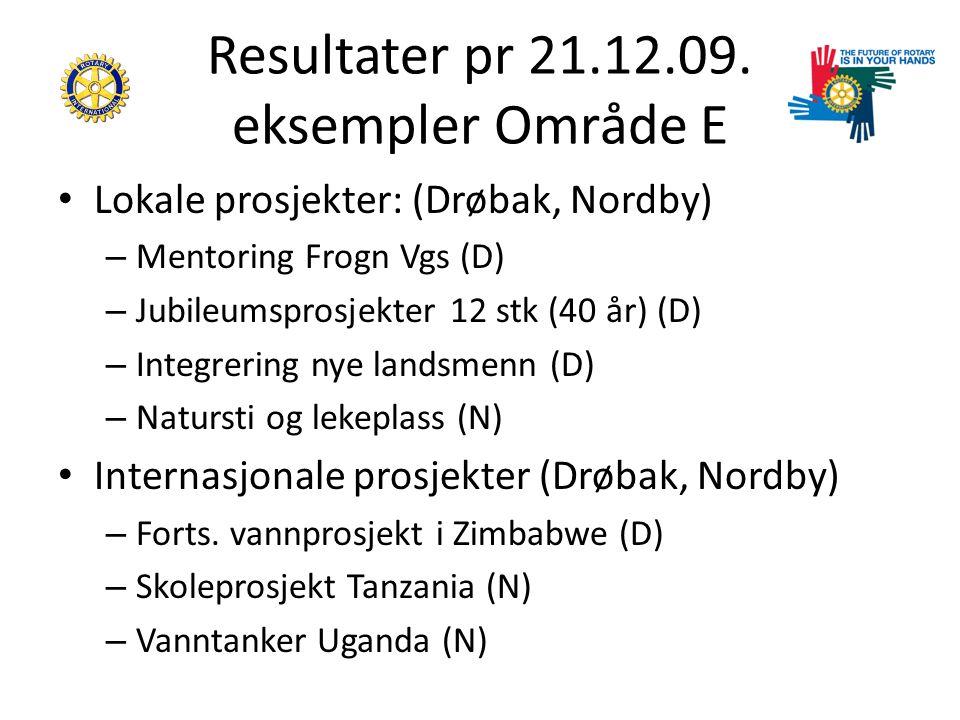 Resultater pr 21.12.09.