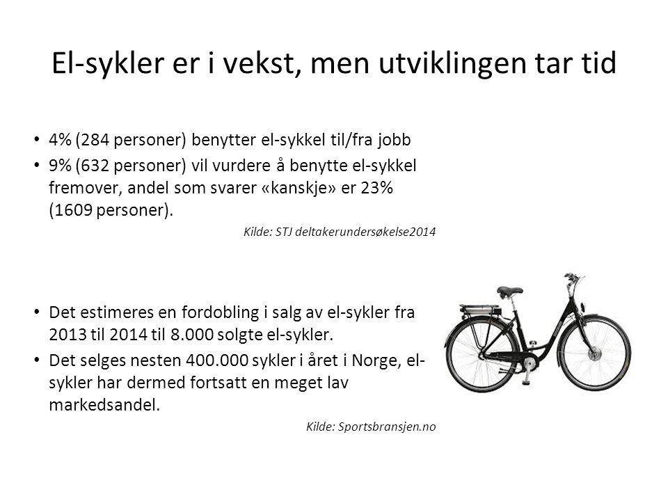 El-sykler er i vekst, men utviklingen tar tid 4% (284 personer) benytter el-sykkel til/fra jobb 9% (632 personer) vil vurdere å benytte el-sykkel fremover, andel som svarer «kanskje» er 23% (1609 personer).