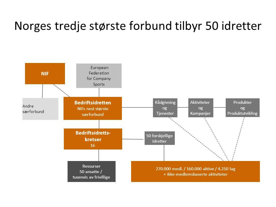 Bedriftsidretts- kretser 16 Andre særforbund NIF 270.000 medl.