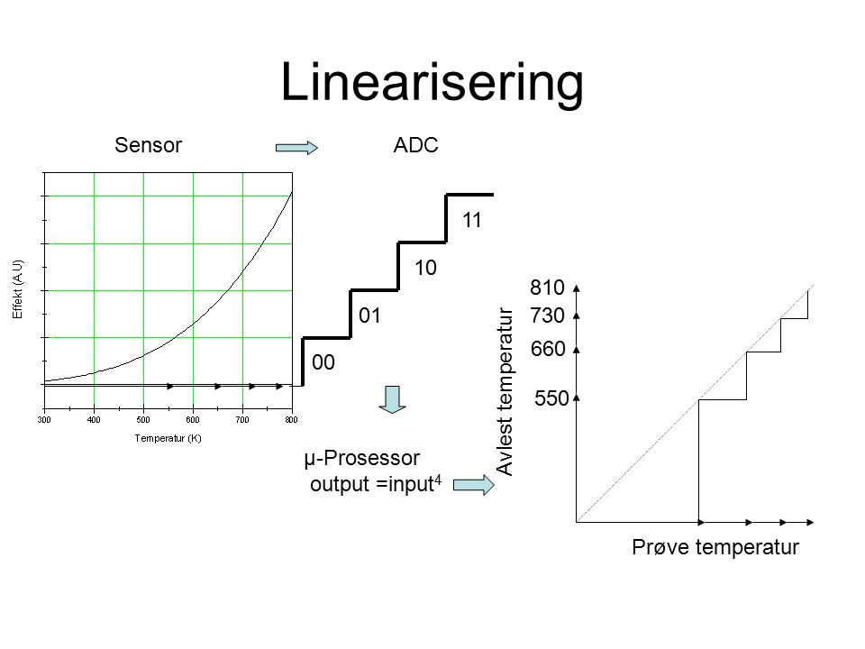 Linearisering 00 01 10 11 SensorADC µ-Prosessor output =input 4 550 660 730 810 Prøve temperatur Avlest temperatur