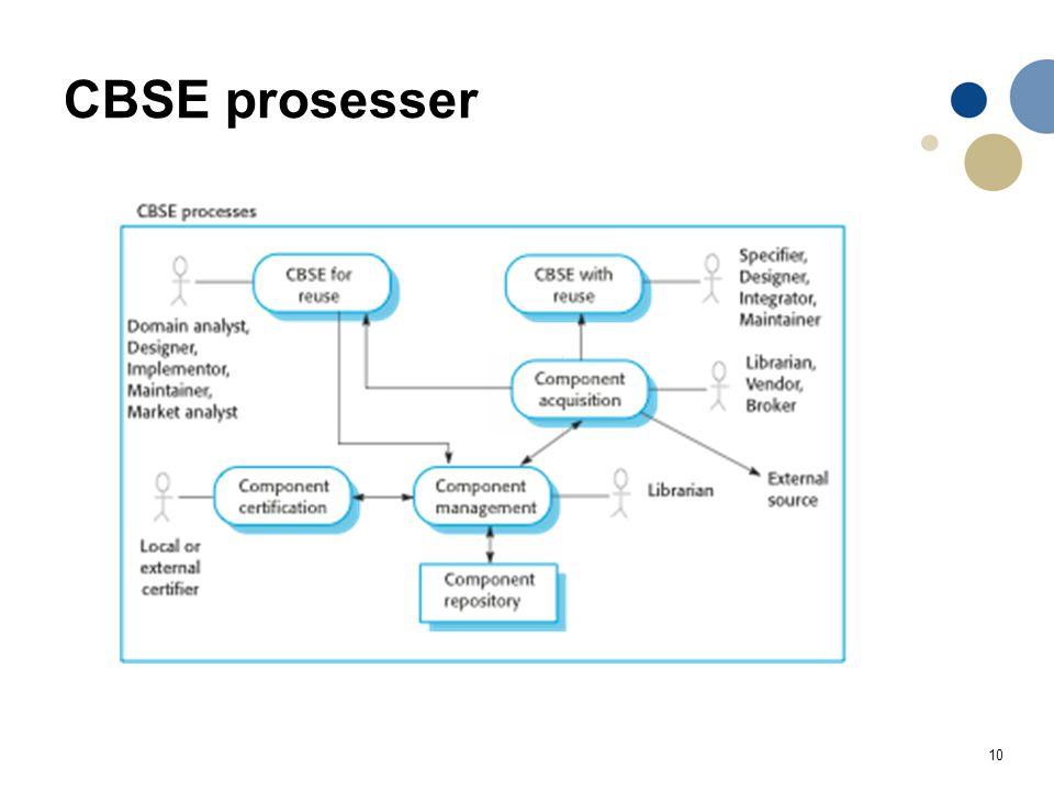 10 CBSE prosesser