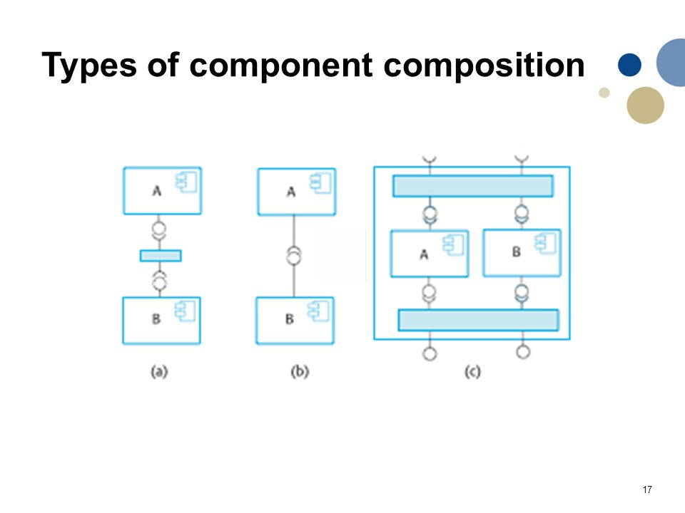 17 Types of component composition