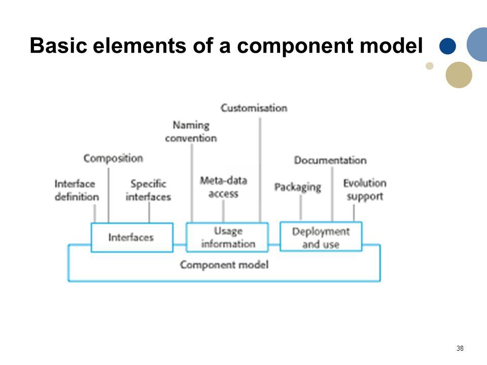 38 Basic elements of a component model