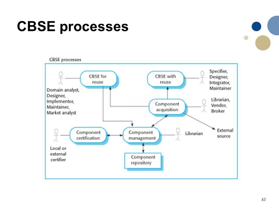 43 CBSE processes
