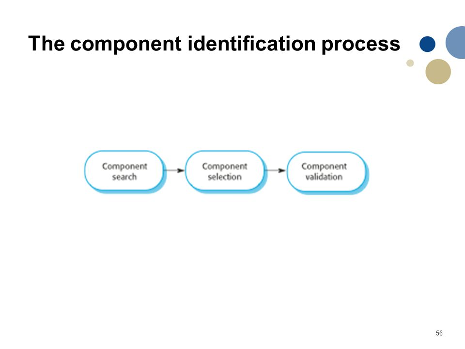 56 The component identification process