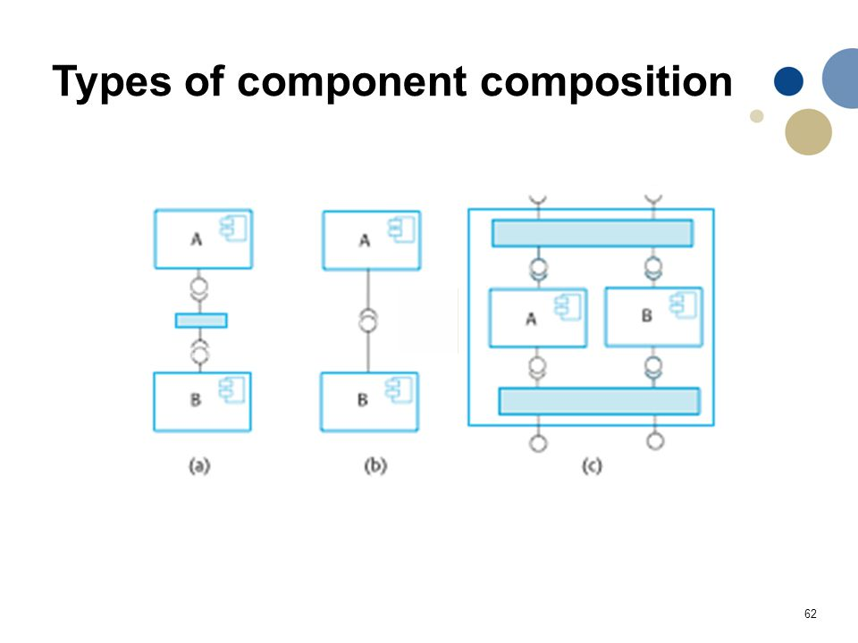 62 Types of component composition