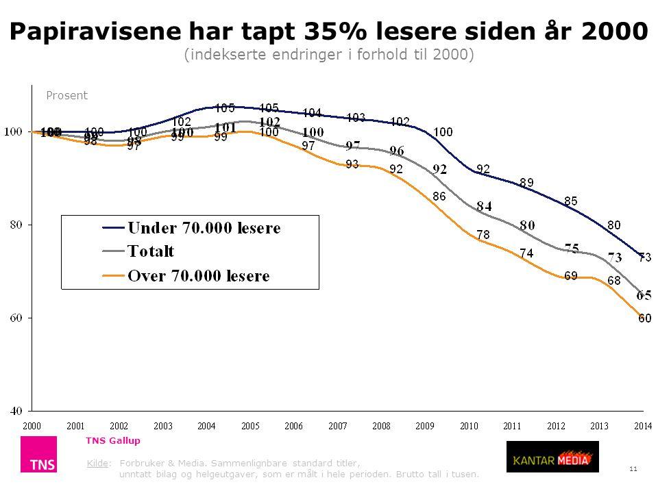 11 Papiravisene har tapt 35% lesere siden år 2000 (indekserte endringer i forhold til 2000) Prosent TNS Gallup Kilde: Forbruker & Media. Sammenlignbar