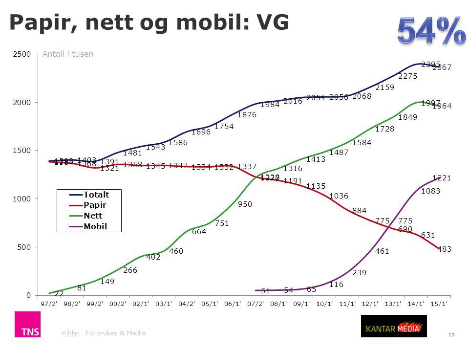 13 Kilde: Forbruker & Media. Papir, nett og mobil: VG Antall i tusen