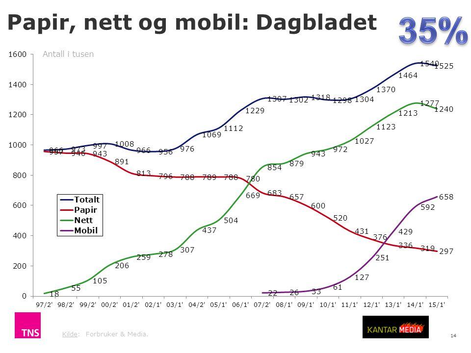14 Kilde: Forbruker & Media. Antall i tusen Papir, nett og mobil: Dagbladet