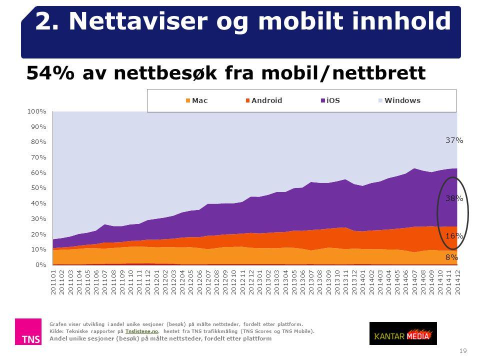 19 2. Nettaviser og mobilt innhold Grafen viser utvikling i andel unike sesjoner (besøk) på målte nettsteder, fordelt etter plattform. Kilde: Tekniske