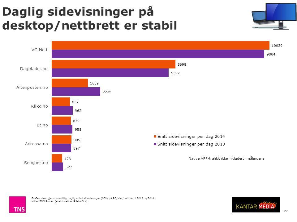 Årsrapport internettbruk 2014 © TNS Daglig sidevisninger på desktop/nettbrett er stabil 22 Native APP-trafikk ikke inkludert i målingene Grafen viser