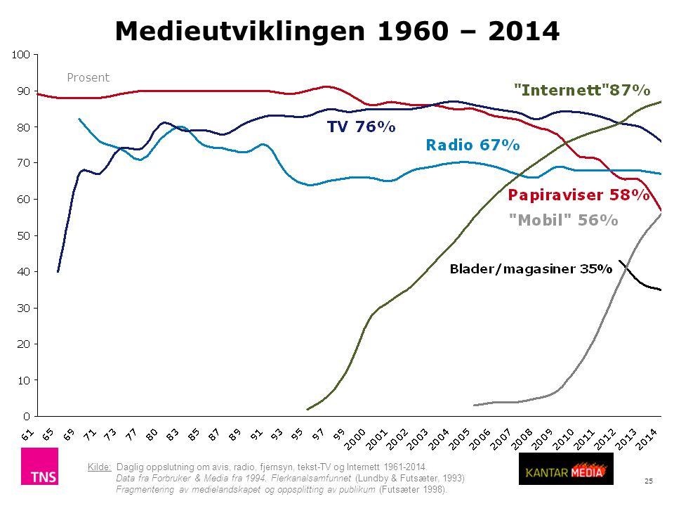 25 Medieutviklingen 1960 – 2014 Kilde: Daglig oppslutning om avis, radio, fjernsyn, tekst-TV og Internett 1961-2014. Data fra Forbruker & Media fra 19