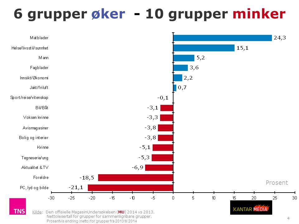 15 Kilde: Forbruker & Media. Antall i tusen Papir, nett og mobil: Aftenposten