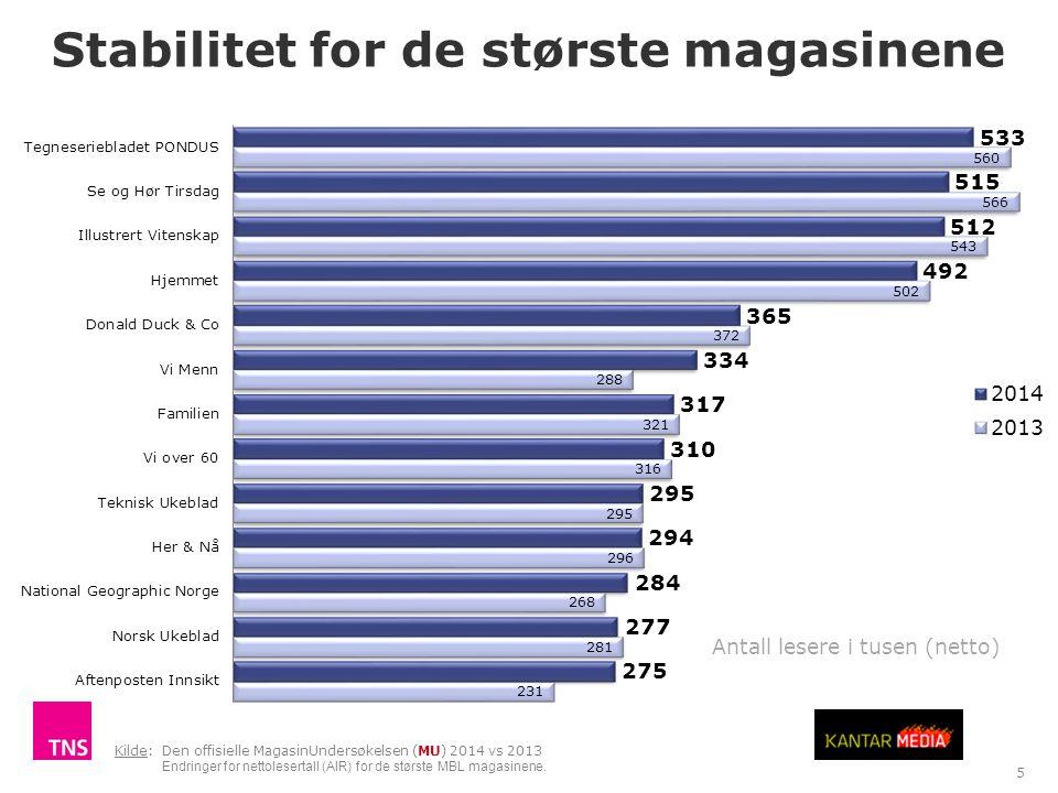 Stabilitet for de største magasinene TNS Gallup Antall lesere i tusen (netto) 5 Kilde: Den offisielle MagasinUndersøkelsen (MU) 2014 vs 2013 Endringer