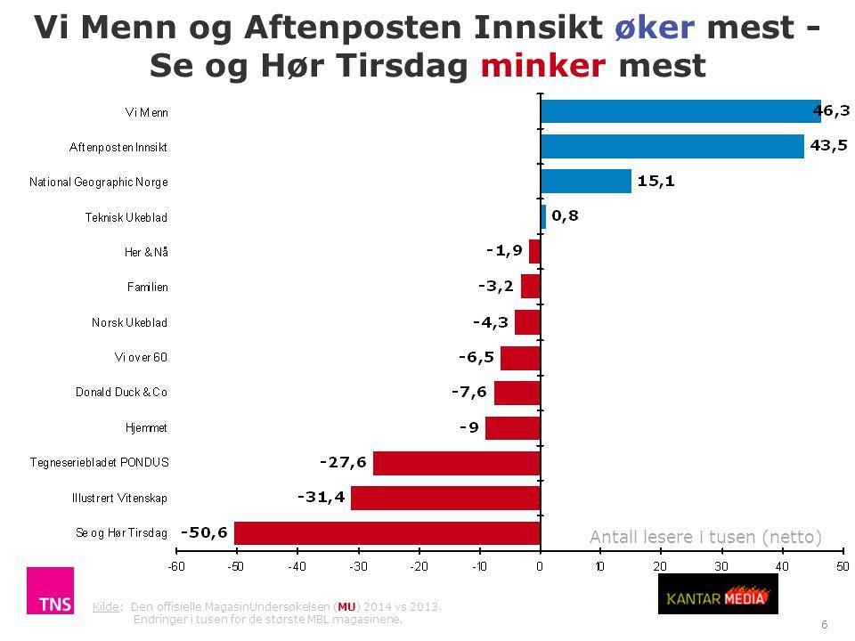 Vi Menn og Aftenposten Innsikt øker mest - Se og Hør Tirsdag minker mest TNS Gallup Antall lesere i tusen (netto) 6 Kilde: Den offisielle MagasinUnder