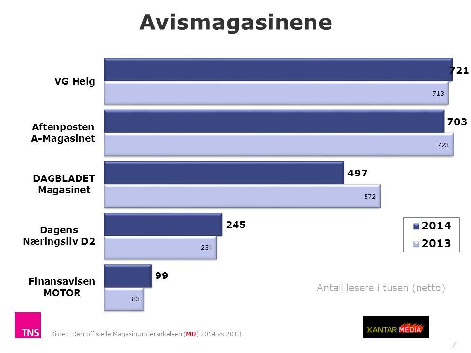 Avismagasinene TNS Gallup Antall lesere i tusen (netto) 7 Kilde: Den offisielle MagasinUndersøkelsen (MU) 2014 vs 2013