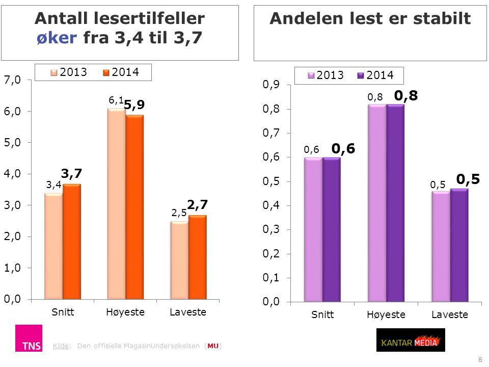 8 Andelen lest er stabilt Kilde: Den offisielle MagasinUndersøkelsen (MU) Antall lesertilfeller øker fra 3,4 til 3,7