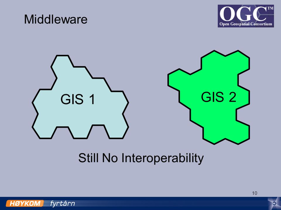 10 Middleware GIS 1 GIS 2 Still No Interoperability