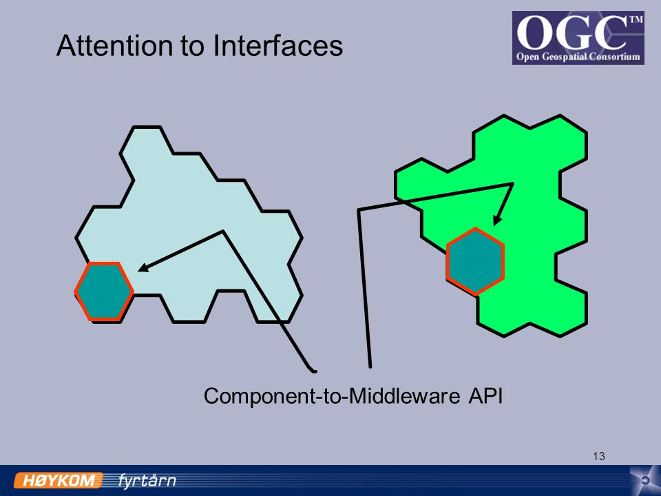 13 Attention to Interfaces Component-to-Middleware API