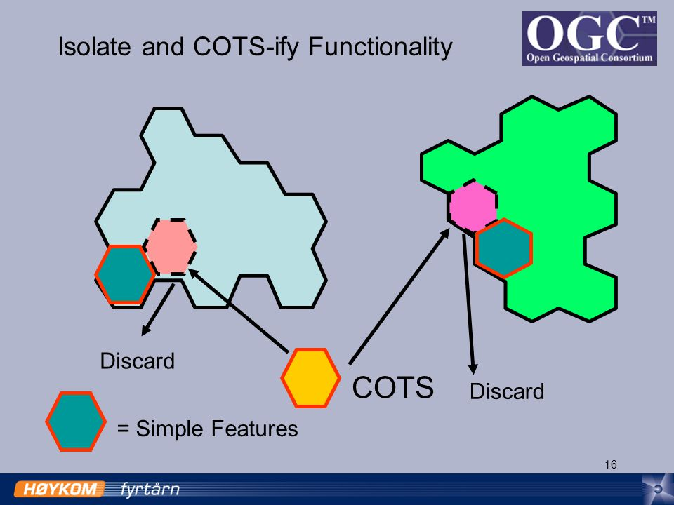 16 Isolate and COTS-ify Functionality = Simple Features COTS Discard