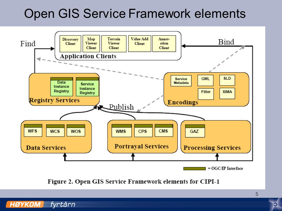 5 Open GIS Service Framework elements
