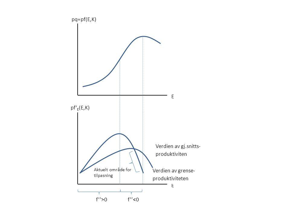 E Verdien av grense- produktiviteten Verdien av gj.snitts- produktiviten pq=pf(E,K) E pf' E (E,K) f''>0 f''<0 Aktuelt område for tilpasning