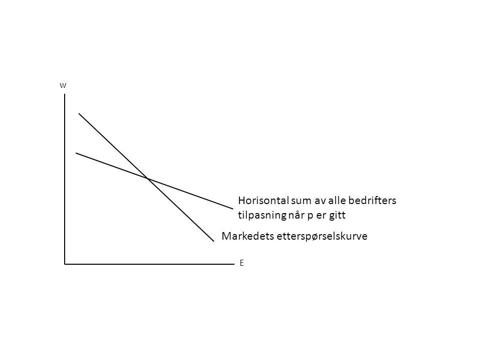 E w Horisontal sum av alle bedrifters tilpasning når p er gitt Markedets etterspørselskurve