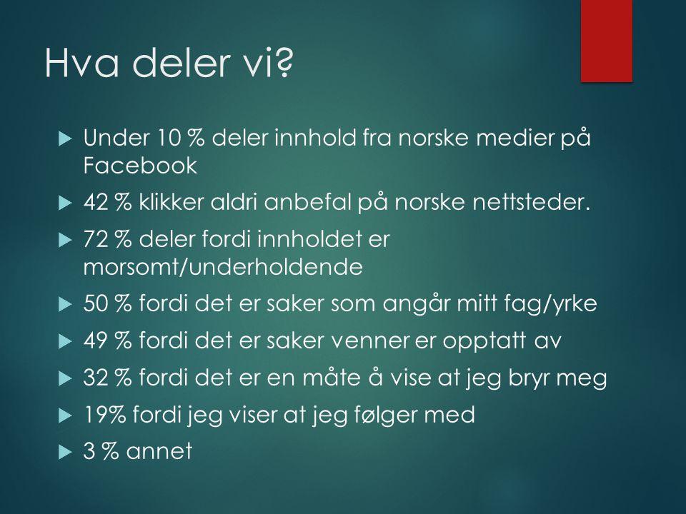 Hva deler vi?  Under 10 % deler innhold fra norske medier på Facebook  42 % klikker aldri anbefal på norske nettsteder.  72 % deler fordi innholdet
