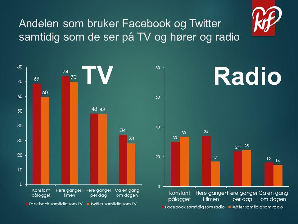 Andelen som bruker Facebook og Twitter samtidig som de ser på TV og hører og radio TV Radio