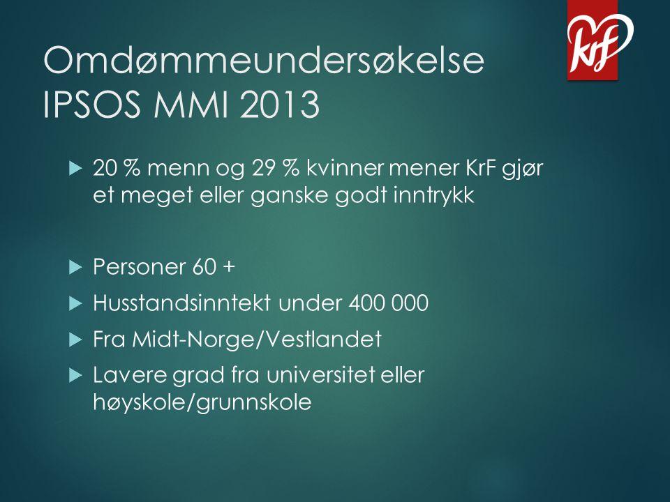 Omdømmeundersøkelse IPSOS MMI 2013  20 % menn og 29 % kvinner mener KrF gjør et meget eller ganske godt inntrykk  Personer 60 +  Husstandsinntekt u