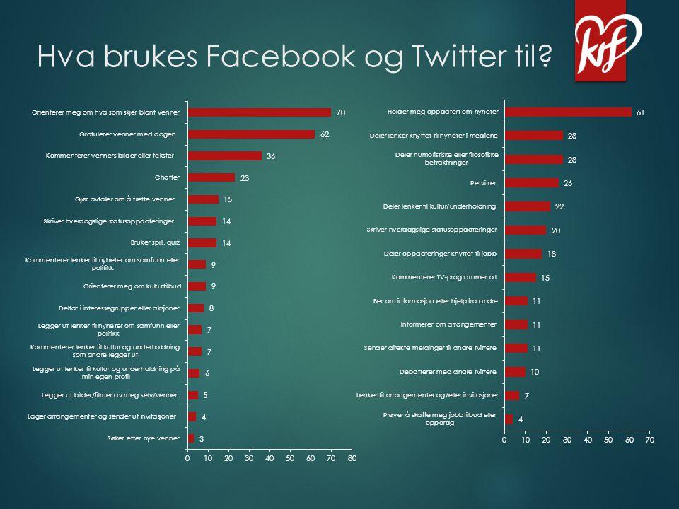 Hva brukes Facebook og Twitter til?